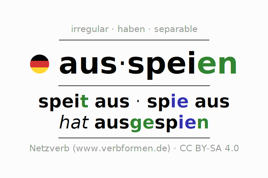 Entire conjugation of the German verb ausspeien. All tenses and modes are clearly represented in a table.