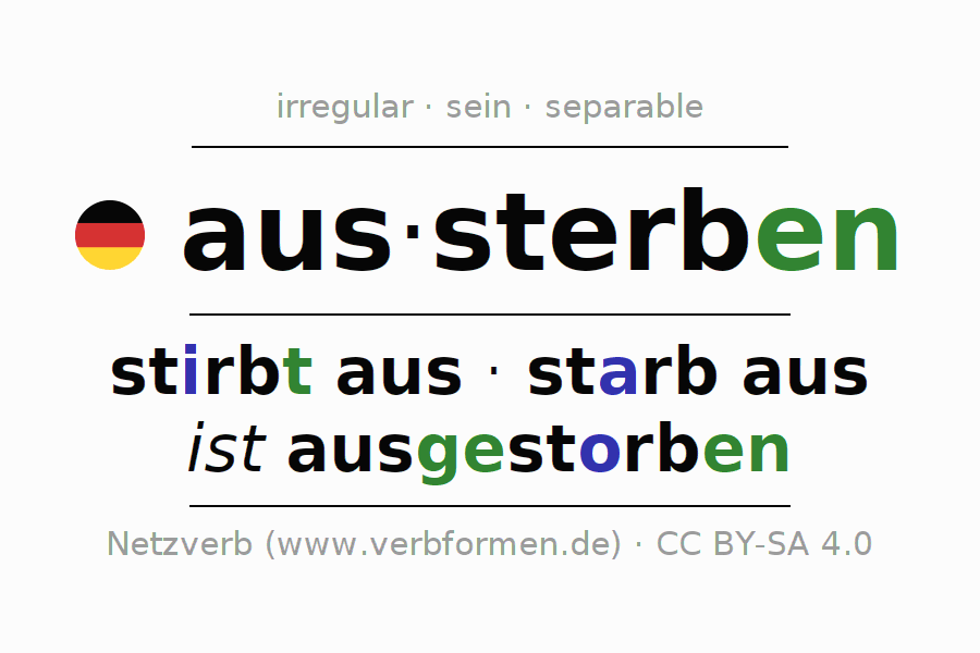 Entire conjugation of the German verb aussterben. All tenses and modes are clearly represented in a table.