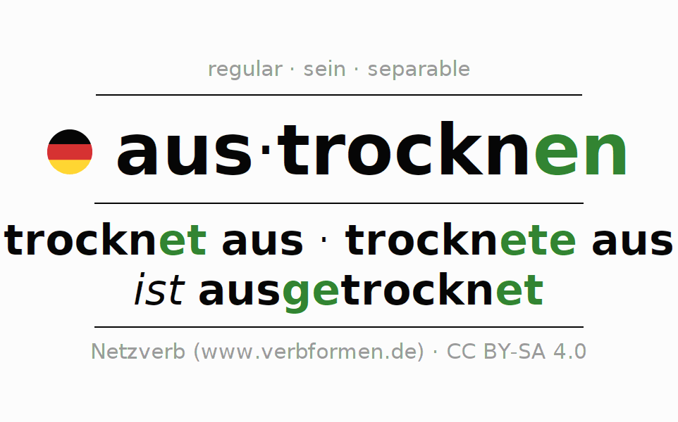 Entire conjugation of the German verb austrocknen (hat). All tenses and modes are clearly represented in a table.
