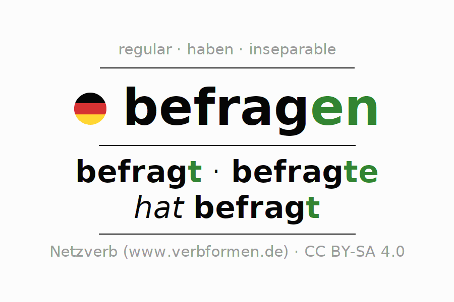 Entire conjugation of the German verb befragen (unr). All tenses and modes are clearly represented in a table.