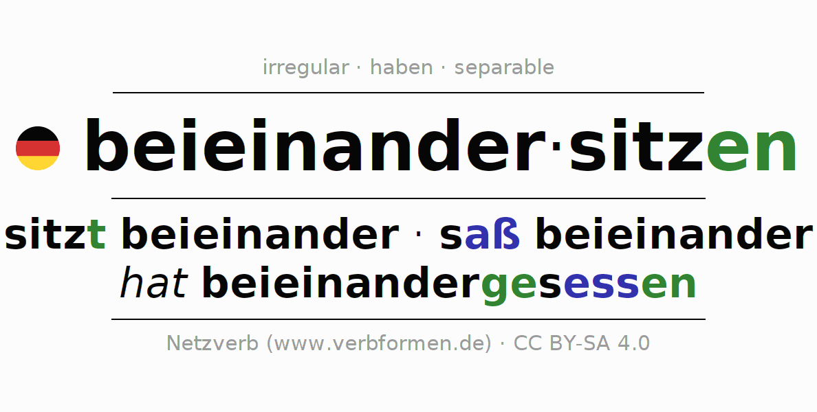 Entire conjugation of the German verb beieinandersitzen. All tenses and modes are clearly represented in a table.