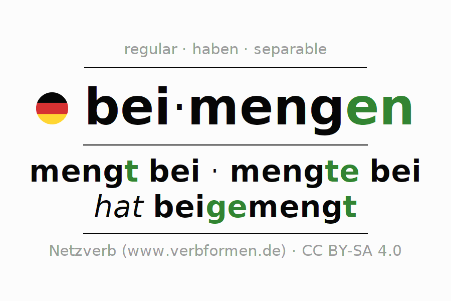 Entire conjugation of the German verb beimengen. All tenses and modes are clearly represented in a table.