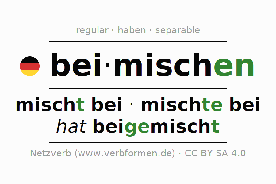 Entire conjugation of the German verb sich beimischen. All tenses are clearly represented in a table.