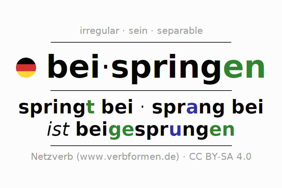 Entire conjugation of the German verb beispringen. All tenses and modes are clearly represented in a table.
