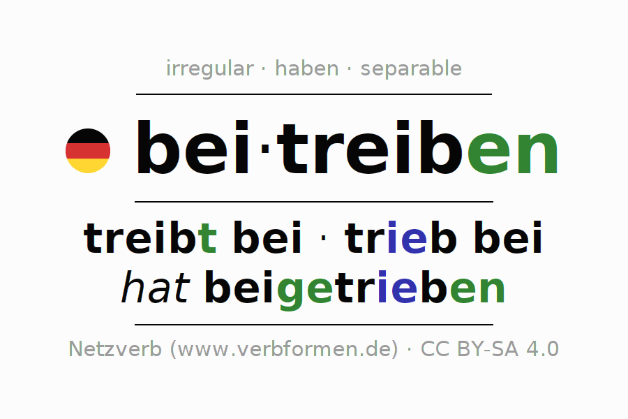 Entire conjugation of the German verb beitreiben. All tenses and modes are clearly represented in a table.