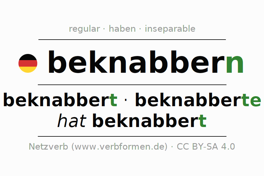 Entire conjugation of the German verb beknabbern. All tenses and modes are clearly represented in a table.