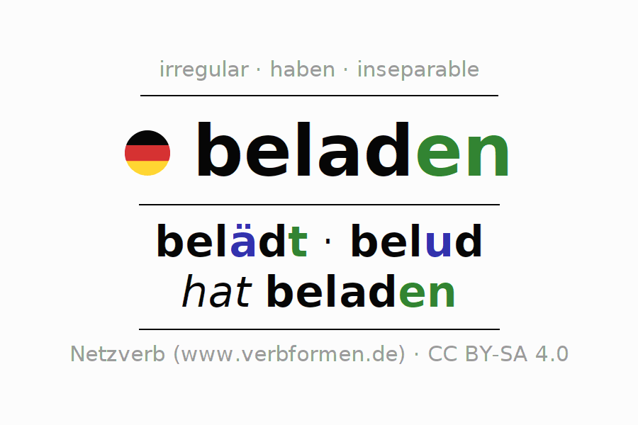 Entire conjugation of the German verb beladen. All tenses and modes are clearly represented in a table.