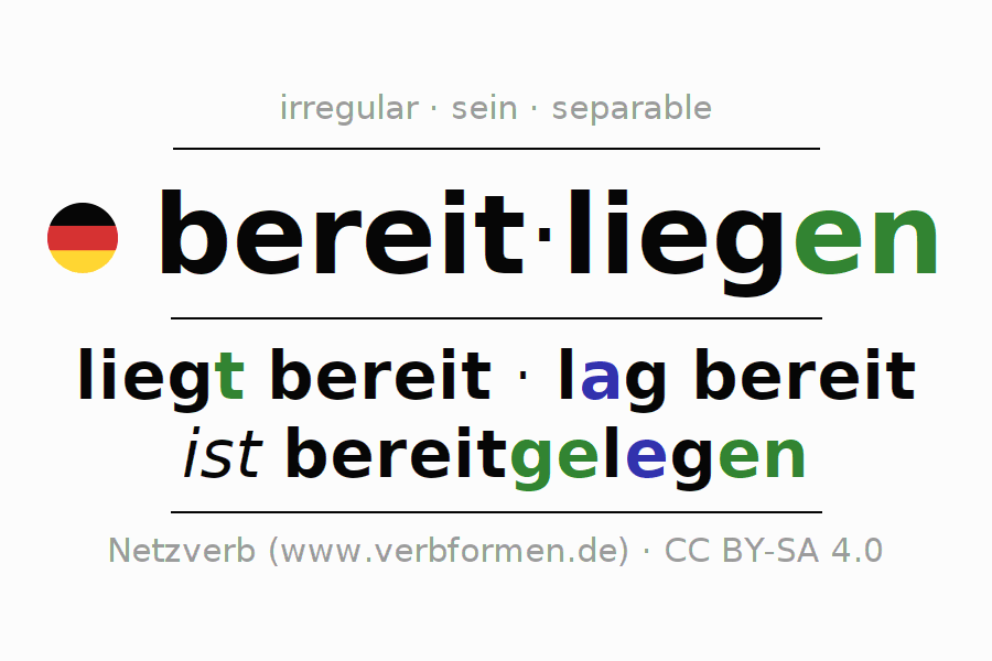 Entire conjugation of the German verb bereitliegen (ist). All tenses and modes are clearly represented in a table.