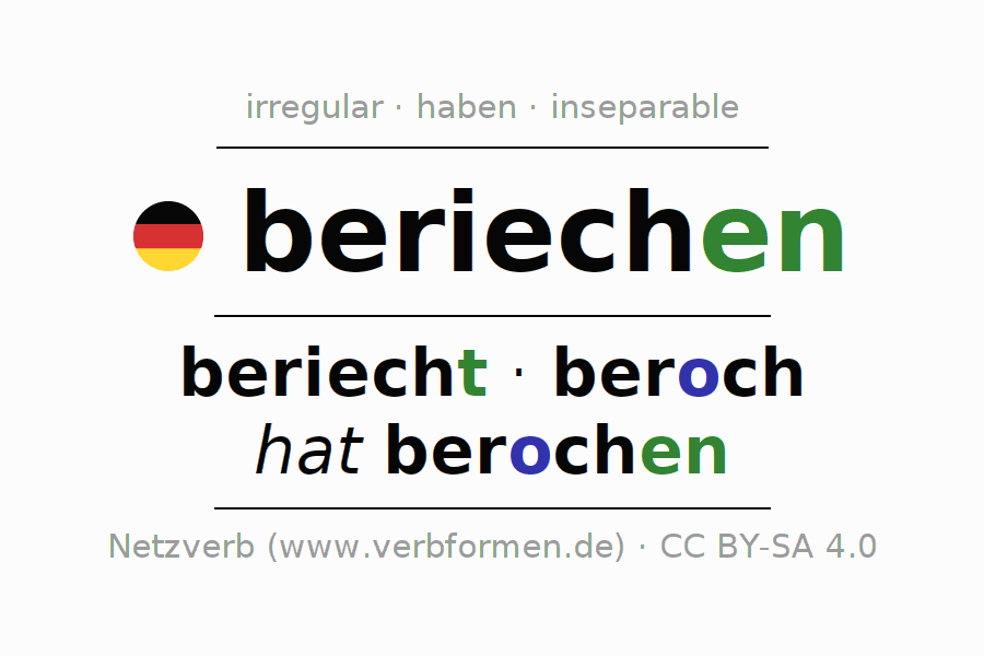 Entire conjugation of the German verb beriechen. All tenses and modes are clearly represented in a table.