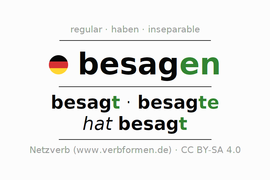 Entire conjugation of the German verb besagen. All tenses and modes are clearly represented in a table.