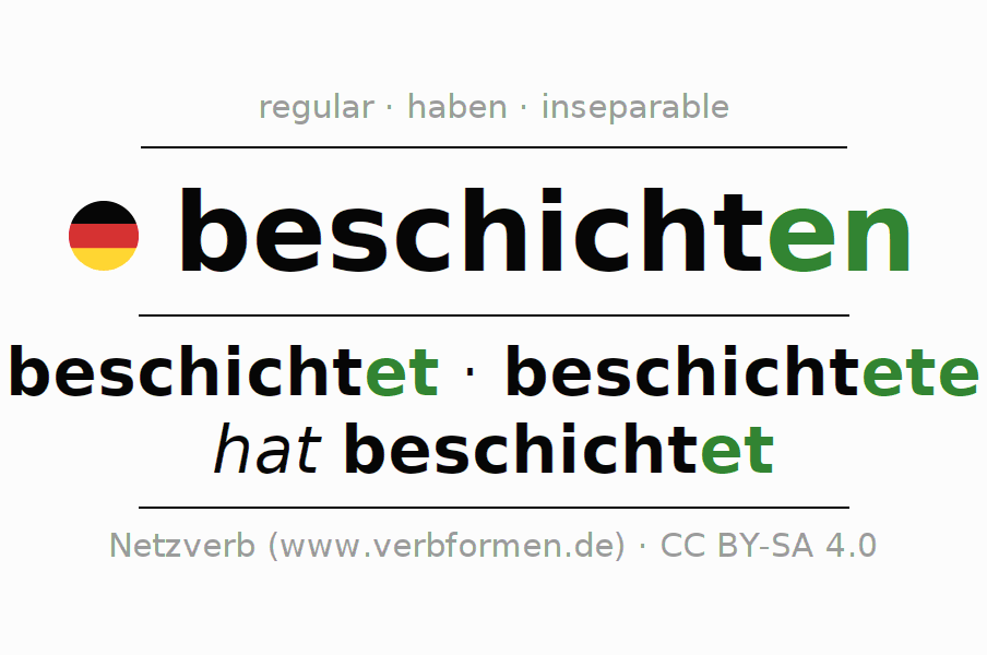 Entire conjugation of the German verb beschichten. All tenses are clearly represented in a table.