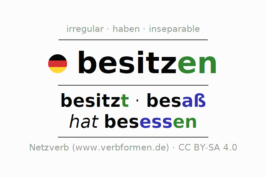 Entire conjugation of the German verb besitzen. All tenses and modes are clearly represented in a table.