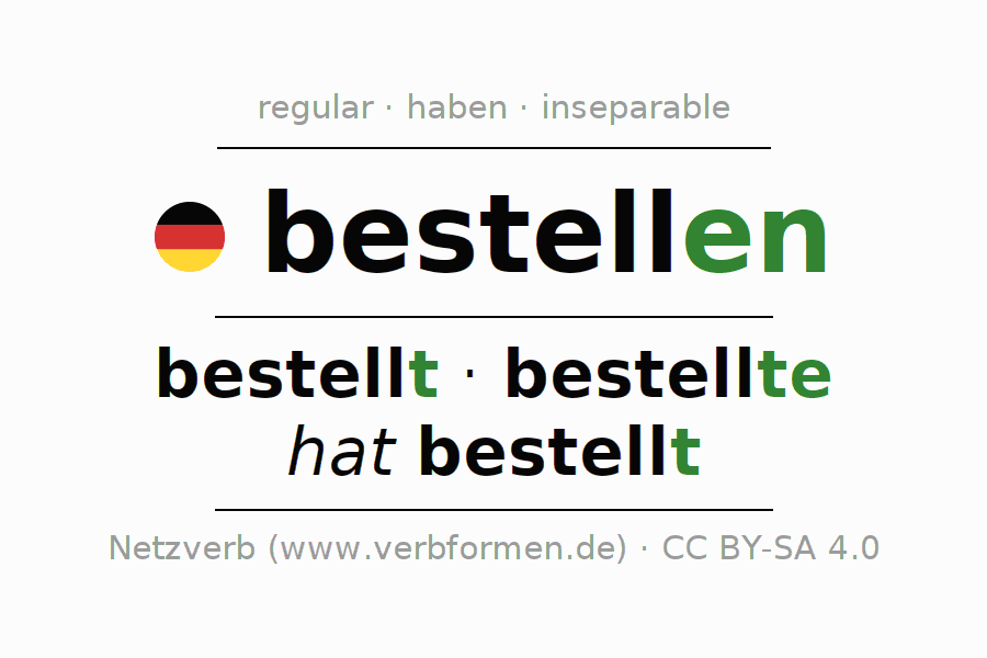 Entire conjugation of the German verb bestellen. All tenses are clearly represented in a table.