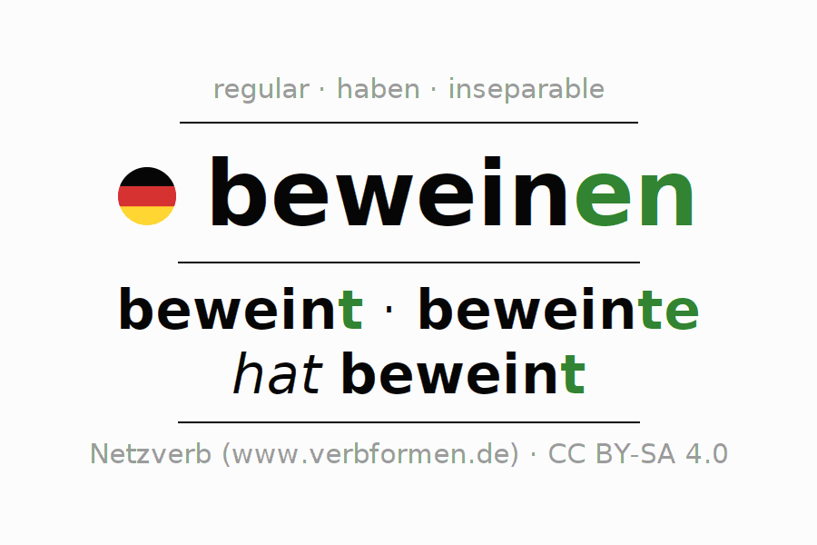 Entire conjugation of the German verb beweinen. All tenses are clearly represented in a table.