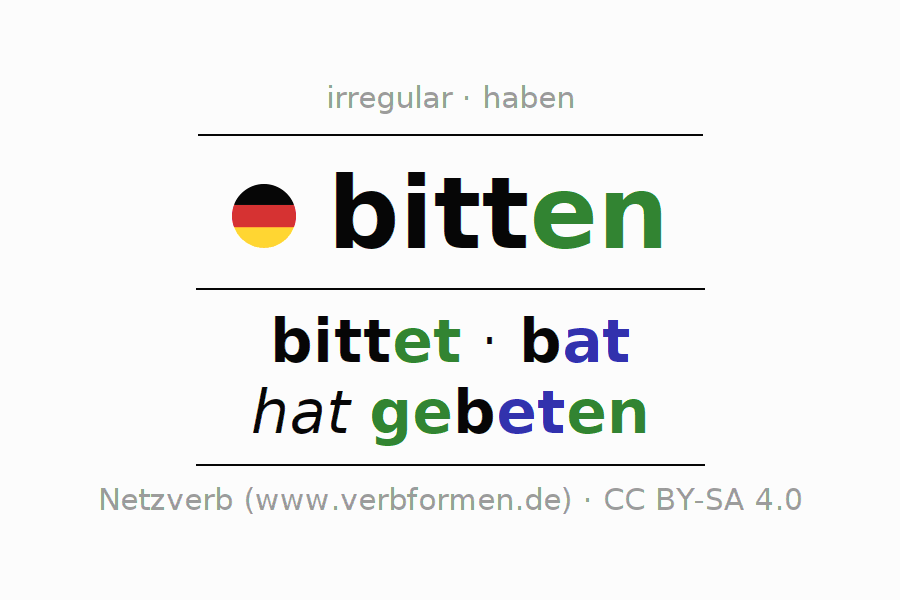 Entire conjugation of the German verb bitten. All tenses are clearly represented in a table.