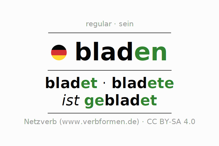Entire conjugation of the German verb bladen. All tenses and modes are clearly represented in a table.
