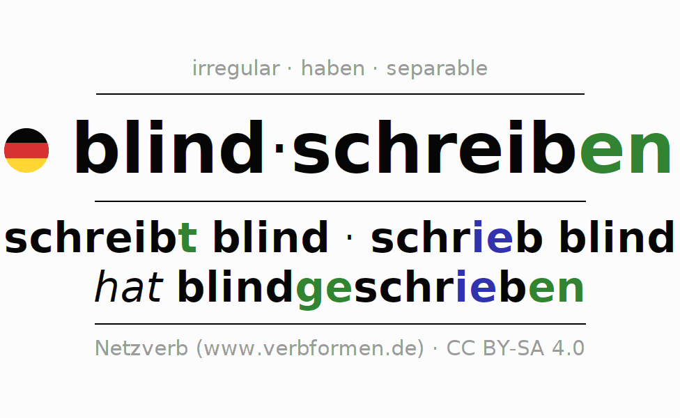 Entire conjugation of the German verb blindschreiben. All tenses are clearly represented in a table.