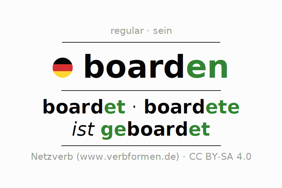 Entire conjugation of the German verb boarden (hat). All tenses and modes are clearly represented in a table.