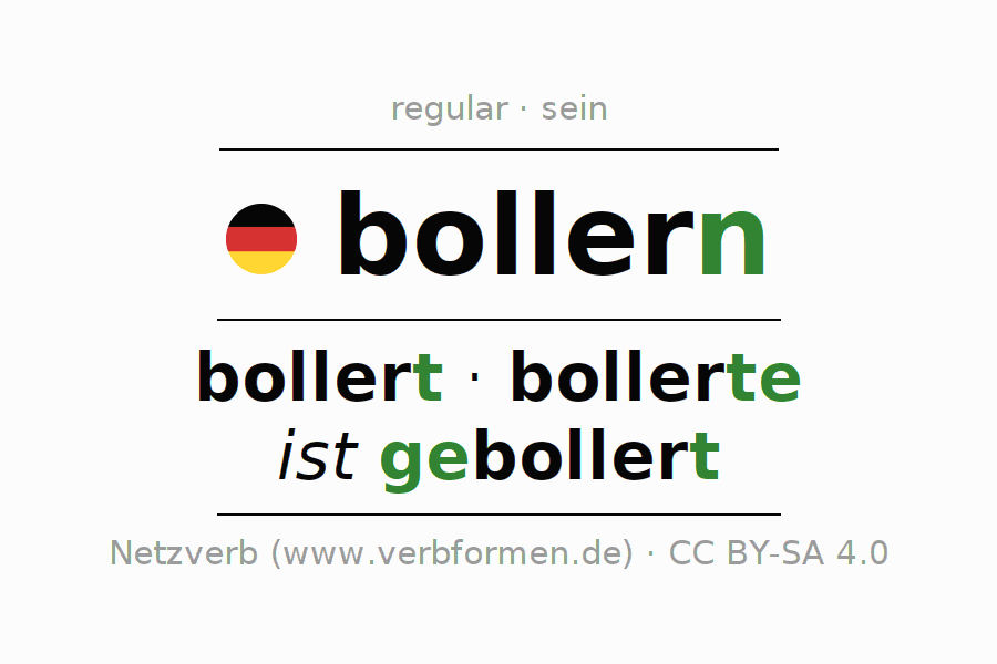 Entire conjugation of the German verb bollern (ist). All tenses are clearly represented in a table.