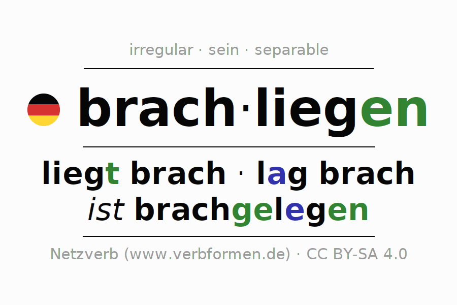 Entire conjugation of the German verb brachliegen (hat). All tenses and modes are clearly represented in a table.