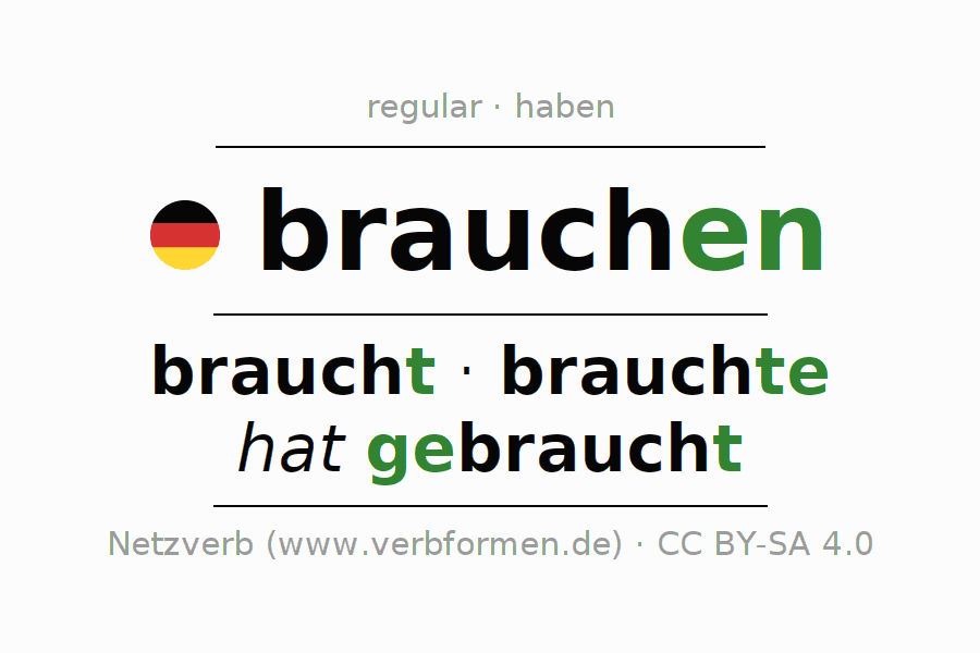 Entire conjugation of the German verb brauchen. All tenses and modes are clearly represented in a table.