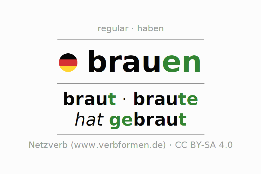 Conjugation | brauen (brew) | All Forms, Tables, Examples and Downloads
