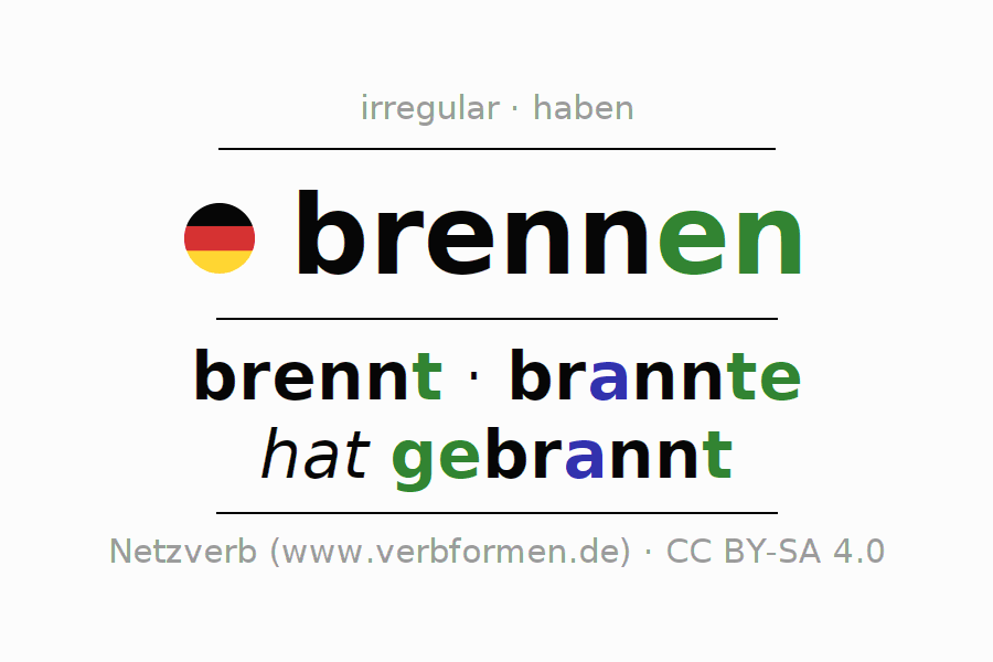 Entire conjugation of the German verb brennen. All tenses and modes are clearly represented in a table.