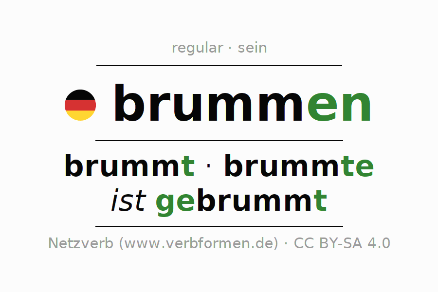 Entire conjugation of the German verb brummen (ist). All tenses are clearly represented in a table.