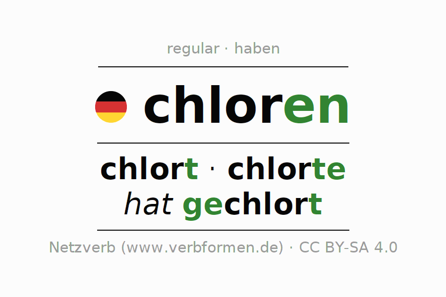 Entire conjugation of the German verb chloren. All tenses are clearly represented in a table.