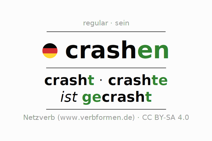 Entire conjugation of the German verb crashen (ist). All tenses and modes are clearly represented in a table.