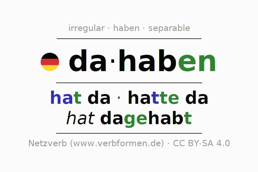 Entire conjugation of the German verb dahaben. All tenses are clearly represented in a table.