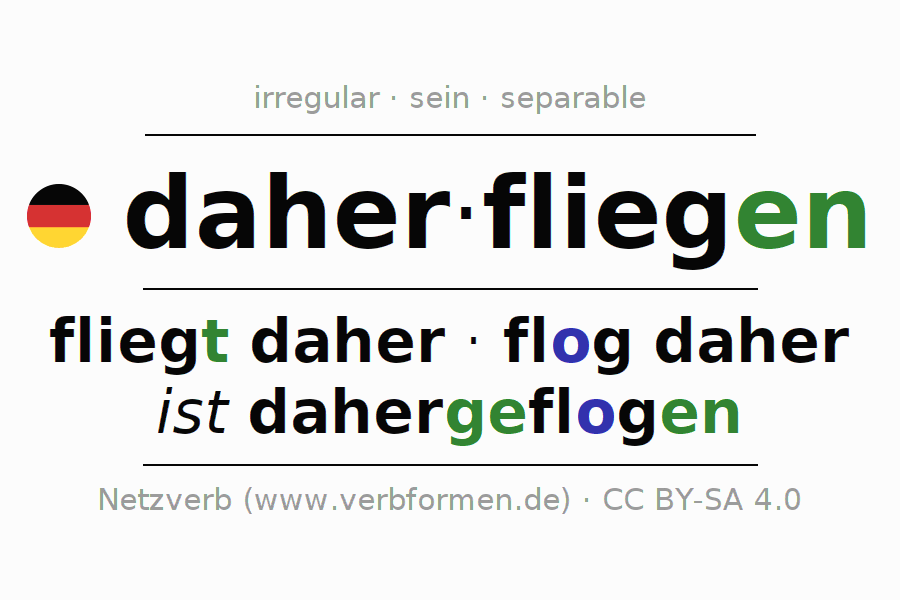 Entire conjugation of the German verb daherfliegen. All tenses are clearly represented in a table.