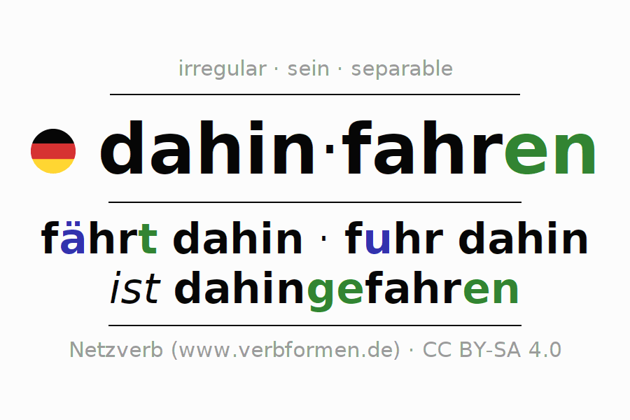 Entire conjugation of the German verb dahinfahren. All tenses are clearly represented in a table.