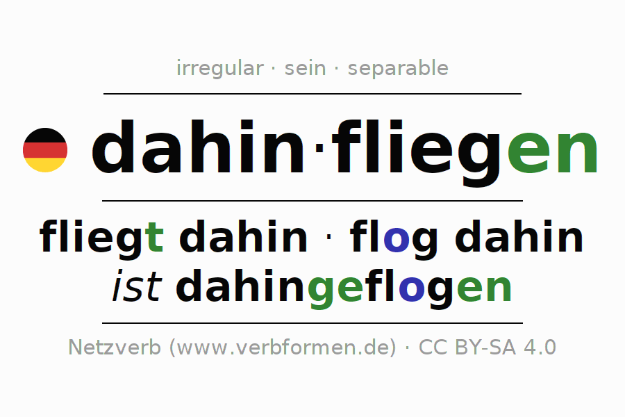 Entire conjugation of the German verb dahinfliegen. All tenses and modes are clearly represented in a table.