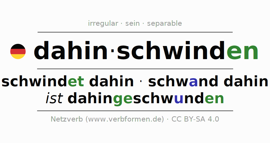 Entire conjugation of the German verb dahinschwinden. All tenses and modes are clearly represented in a table.