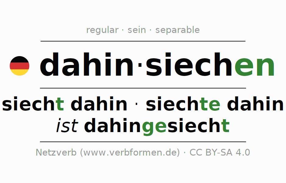 Entire conjugation of the German verb dahinsiechen. All tenses are clearly represented in a table.