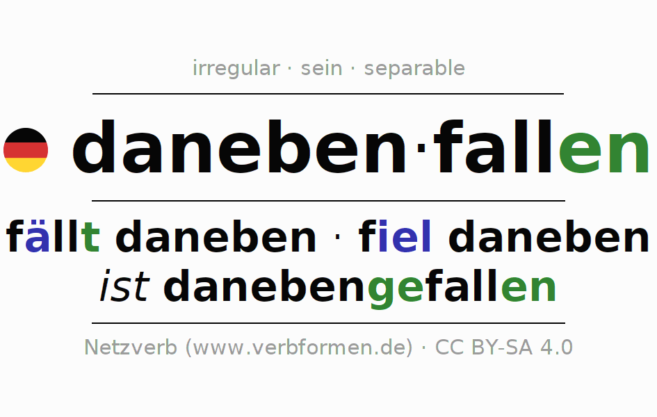 Entire conjugation of the German verb danebenfallen. All tenses are clearly represented in a table.