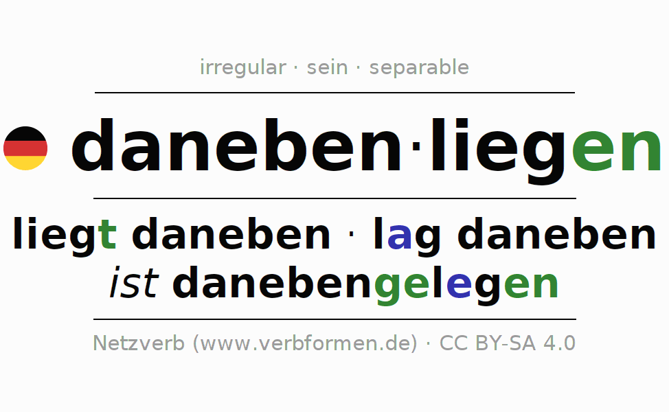 Entire conjugation of the German verb danebenliegen (ist). All tenses are clearly represented in a table.