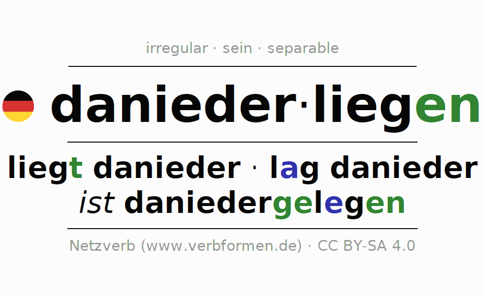 Entire conjugation of the German verb daniederliegen (hat). All tenses are clearly represented in a table.