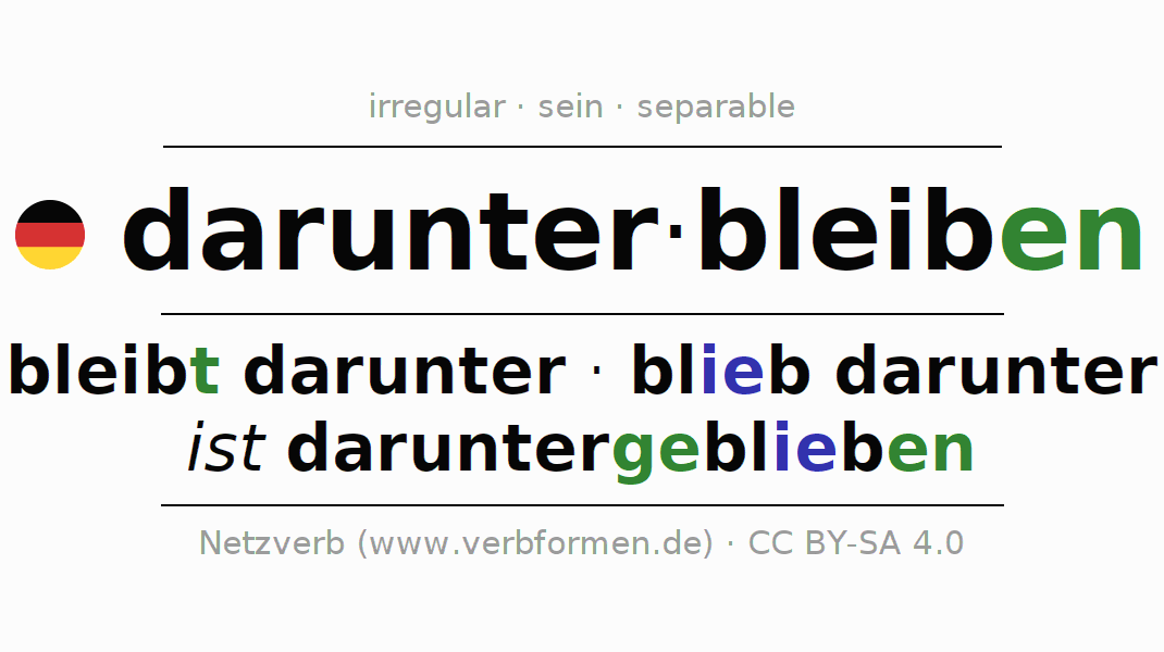 Entire conjugation of the German verb darunterbleiben. All tenses are clearly represented in a table.