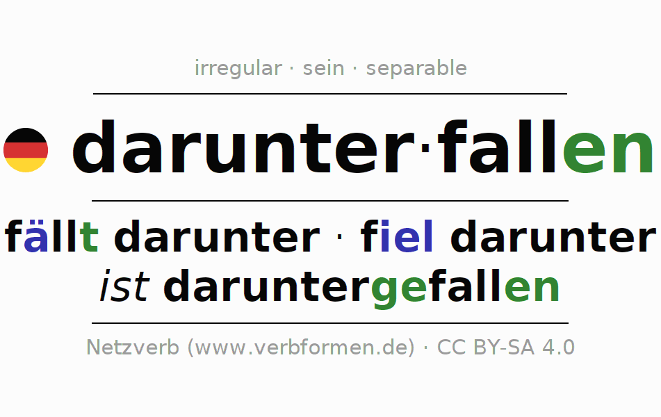 Entire conjugation of the German verb darunterfallen. All tenses are clearly represented in a table.