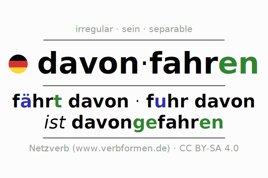 Entire conjugation of the German verb davonfahren. All tenses and modes are clearly represented in a table.