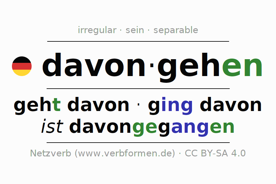 Entire conjugation of the German verb davongehen. All tenses are clearly represented in a table.