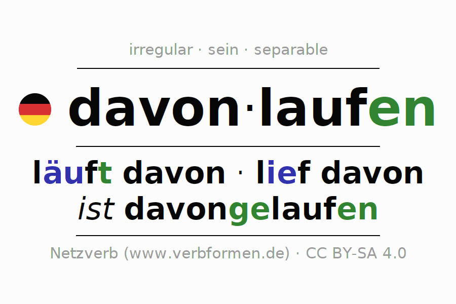 Entire conjugation of the German verb davonlaufen. All tenses and modes are clearly represented in a table.