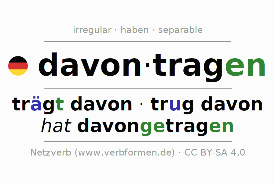 Entire conjugation of the German verb davontragen. All tenses and modes are clearly represented in a table.