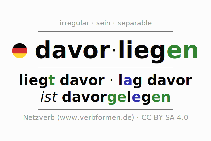 Entire conjugation of the German verb davorliegen (hat). All tenses and modes are clearly represented in a table.