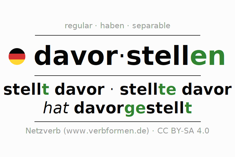 Entire conjugation of the German verb davorstellen. All tenses are clearly represented in a table.