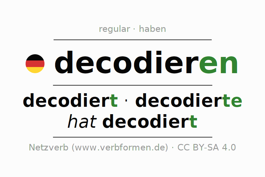 Entire conjugation of the German verb decodieren. All tenses are clearly represented in a table.