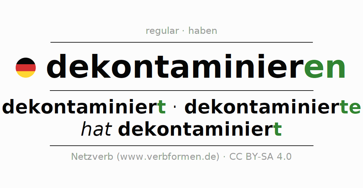 Entire conjugation of the German verb dekontaminieren. All tenses are clearly represented in a table.