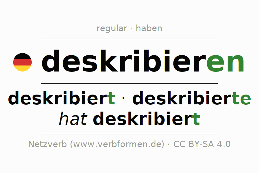 Entire conjugation of the German verb deskribieren. All tenses are clearly represented in a table.